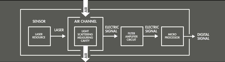 La modalità di misurazione del PM del terminale ANCLER si basa sul fenomeno fisico della dispersione