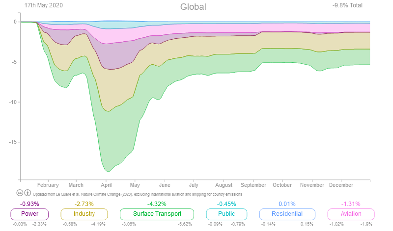 Variazioni stimate nelle emissioni di CO2 fossile causate dalle misure di confinamento COVID-19